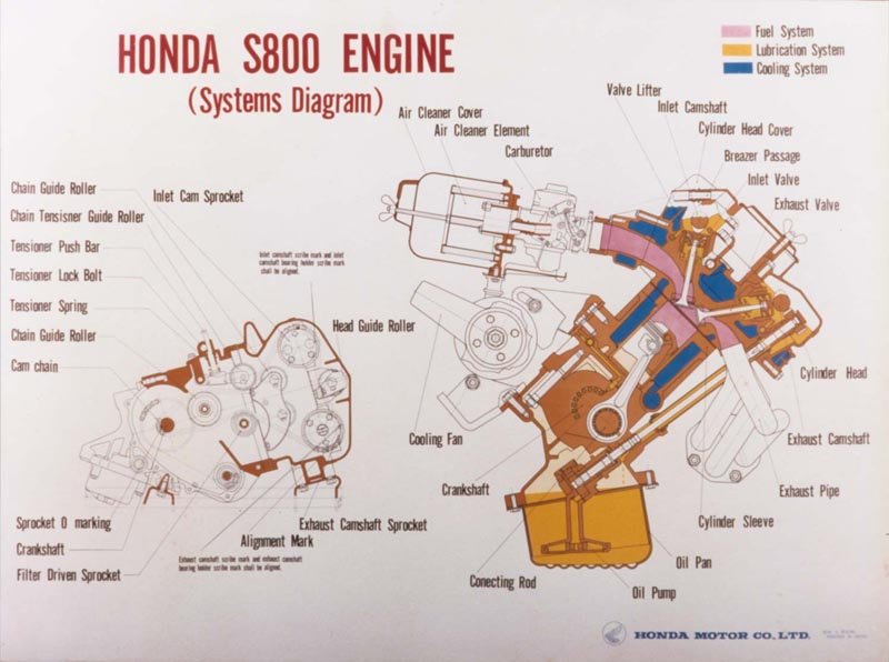 Honda S800 Engine Diagram