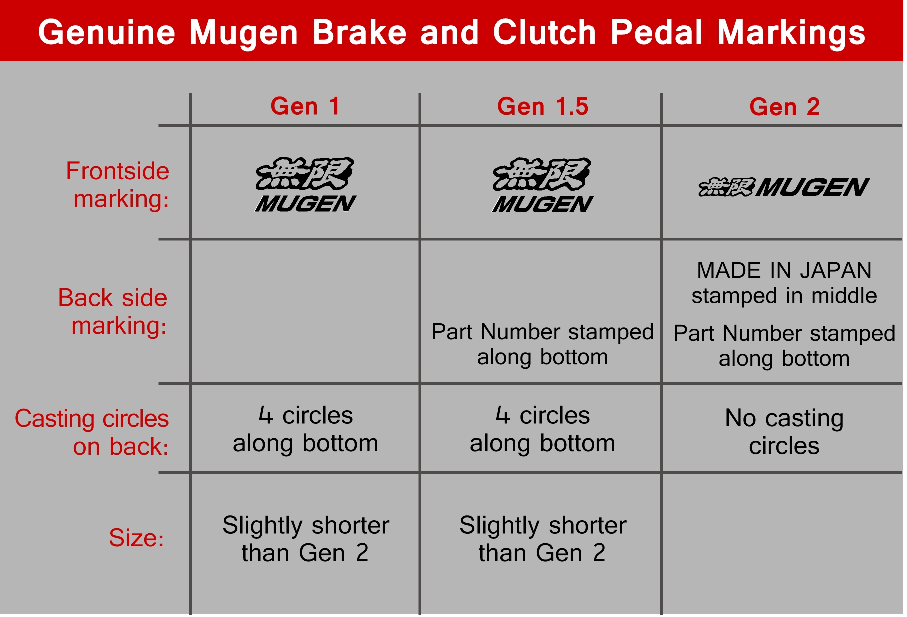 Genuine Mugen Sport Pedal Generation Comparison